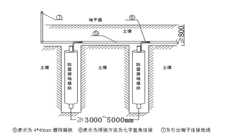 一般是用50*5的热镀锌角钢作垂直接地体,长度选用2。5米,垂直打入地下;再用40*4的热镀锌扁钢作水平接地体,水平焊接到50*5的热镀锌角钢上。(这是在新型接地材料没出现以前最常用的一种,有的选用热镀锌水管,16厘以上的圆钢或镙纹钢,铜棒,铜块,铝棒,铝块等等材料来做。现在发展起来的新型材料有:接地模块,铜包钢接地极等等)不管选用那种接地材料,最终目的是使人工地网阻值在4欧姆以下。基本原理是埋的接地材料越深,铺的面积越大,接地阻值降下来阻值越快。现在越大的建筑物接地电阻值就越小可以达到0.